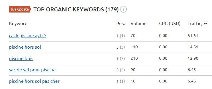 semrush organic keyword